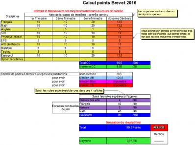 Points brevet 2016